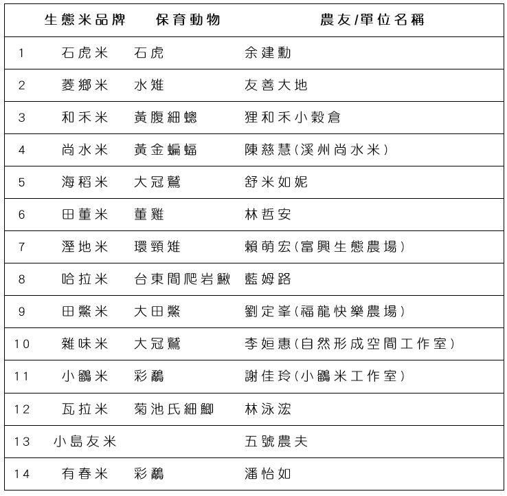 生態米類品牌列表