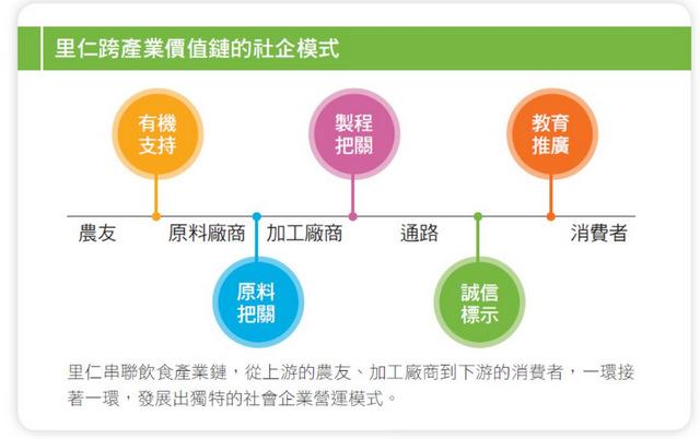 里仁社會企業產業鏈