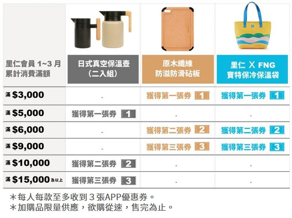 水滴會員加價購優惠券數量說明20210111